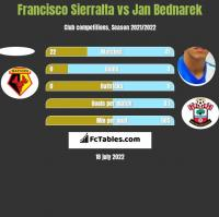 Francisco Sierralta vs Jan Bednarek h2h player stats