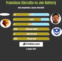Francisco Sierralta vs Joe Rafferty h2h player stats
