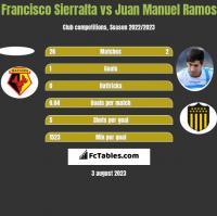 Francisco Sierralta vs Juan Manuel Ramos h2h player stats