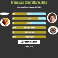 Francisco Sierralta vs Kiko h2h player stats