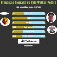 Francisco Sierralta vs Kyle Walker-Peters h2h player stats