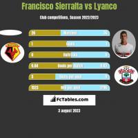 Francisco Sierralta vs Lyanco h2h player stats