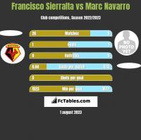 Francisco Sierralta vs Marc Navarro h2h player stats