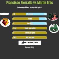 Francisco Sierralta vs Martin Erlic h2h player stats