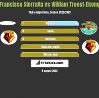 Francisco Sierralta vs William Troost-Ekong h2h player stats