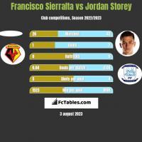 Francisco Sierralta vs Jordan Storey h2h player stats