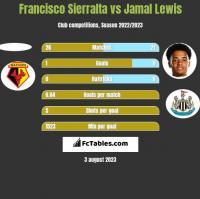 Francisco Sierralta vs Jamal Lewis h2h player stats