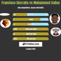 Francisco Sierralta vs Mohammed Salisu h2h player stats