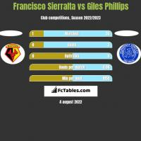 Francisco Sierralta vs Giles Phillips h2h player stats