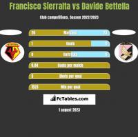 Francisco Sierralta vs Davide Bettella h2h player stats