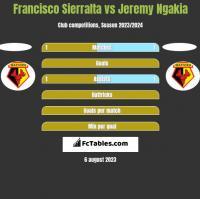 Francisco Sierralta vs Jeremy Ngakia h2h player stats