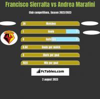 Francisco Sierralta vs Andrea Marafini h2h player stats