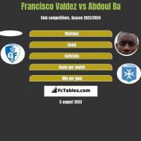 Francisco Valdez vs Abdoul Ba h2h player stats