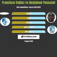 Francisco Valdez vs Benjaloud Youssouf h2h player stats