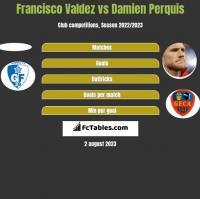 Francisco Valdez vs Damien Perquis h2h player stats