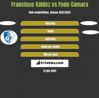 Francisco Valdez vs Fode Camara h2h player stats