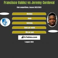 Francisco Valdez vs Jeremy Cordoval h2h player stats