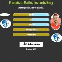 Francisco Valdez vs Loris Nery h2h player stats