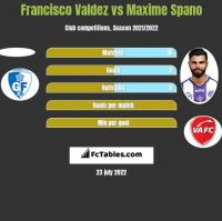 Francisco Valdez vs Maxime Spano h2h player stats