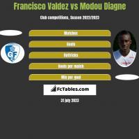 Francisco Valdez vs Modou Diagne h2h player stats
