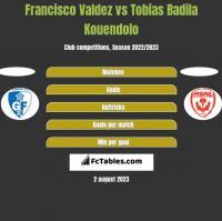 Francisco Valdez vs Tobias Badila Kouendolo h2h player stats