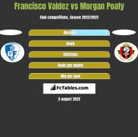 Francisco Valdez vs Morgan Poaty h2h player stats
