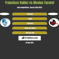 Francisco Valdez vs Nicolas Taravel h2h player stats