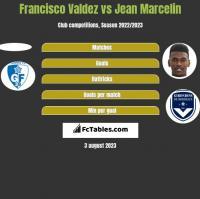 Francisco Valdez vs Jean Marcelin h2h player stats