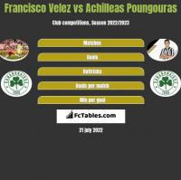 Francisco Velez vs Achilleas Poungouras h2h player stats