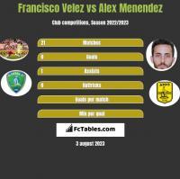Francisco Velez vs Alex Menendez h2h player stats