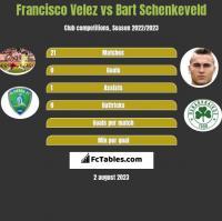Francisco Velez vs Bart Schenkeveld h2h player stats