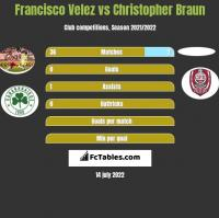 Francisco Velez vs Christopher Braun h2h player stats