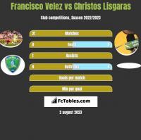 Francisco Velez vs Christos Lisgaras h2h player stats