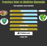 Francisco Velez vs Dimitrios Giannoulis h2h player stats