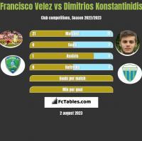 Francisco Velez vs Dimitrios Konstantinidis h2h player stats