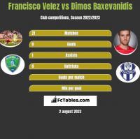 Francisco Velez vs Dimos Baxevanidis h2h player stats