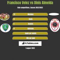 Francisco Velez vs Dinis Almeida h2h player stats