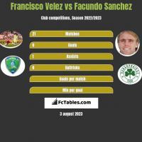 Francisco Velez vs Facundo Sanchez h2h player stats