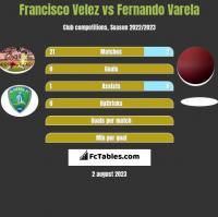 Francisco Velez vs Fernando Varela h2h player stats