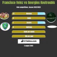 Francisco Velez vs Georgios Koutroubis h2h player stats