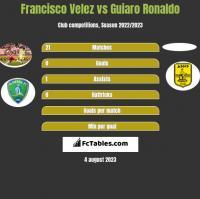 Francisco Velez vs Guiaro Ronaldo h2h player stats