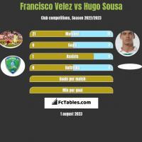 Francisco Velez vs Hugo Sousa h2h player stats