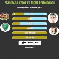 Francisco Velez vs Ionut Nedelcearu h2h player stats