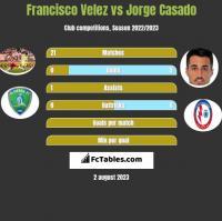 Francisco Velez vs Jorge Casado h2h player stats