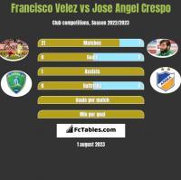 Francisco Velez vs Jose Angel Crespo h2h player stats