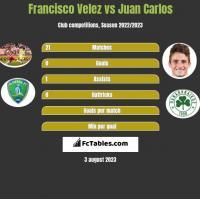 Francisco Velez vs Juan Carlos h2h player stats