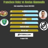 Francisco Velez vs Kostas Giannoulis h2h player stats