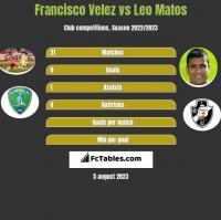Francisco Velez vs Leo Matos h2h player stats