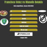 Francisco Velez vs Manolis Bolakis h2h player stats