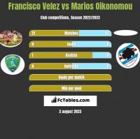 Francisco Velez vs Marios Oikonomou h2h player stats